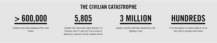 Mosul report in numbers