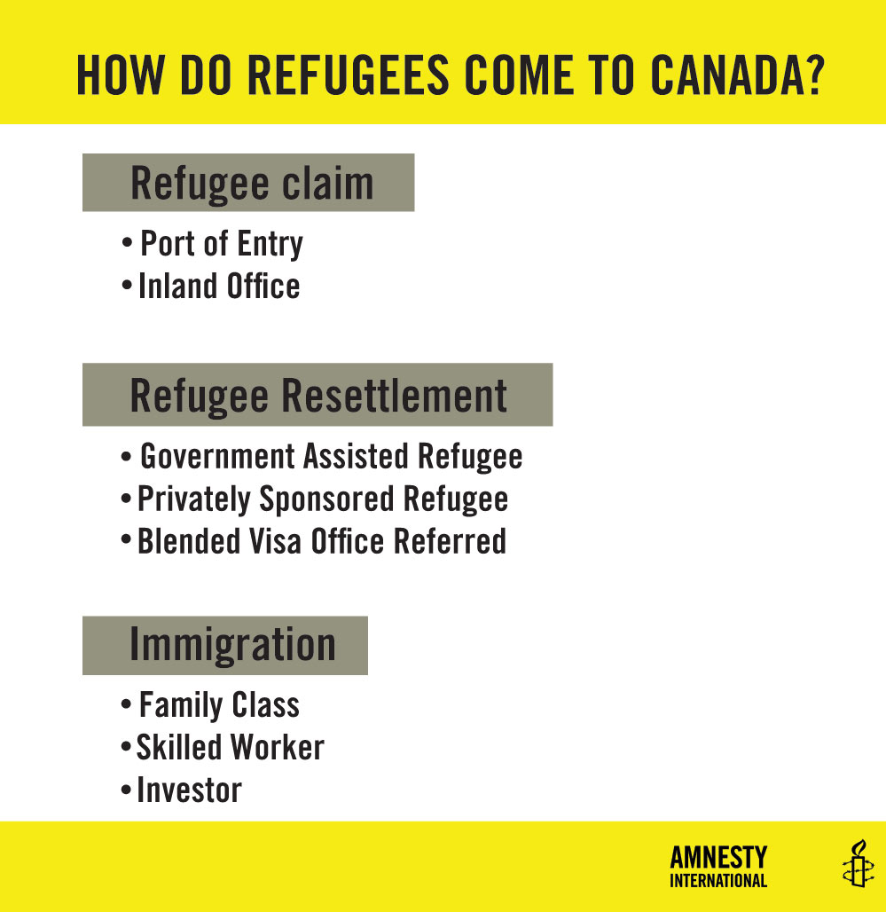How do refugees enter Canada?